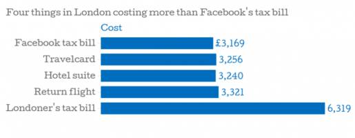 Facebook's UK tax bill this year cost less than a travelcard